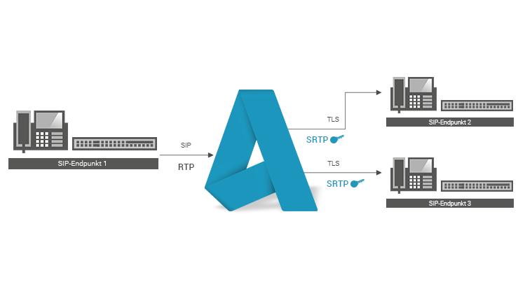 Multi Secure Gateway_DE