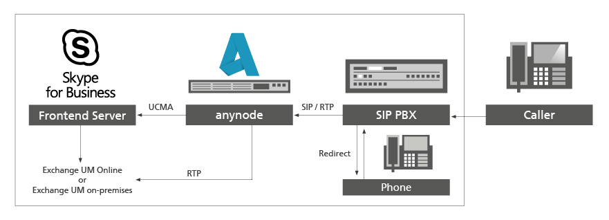 Skype for Business Voice Connector | anynode