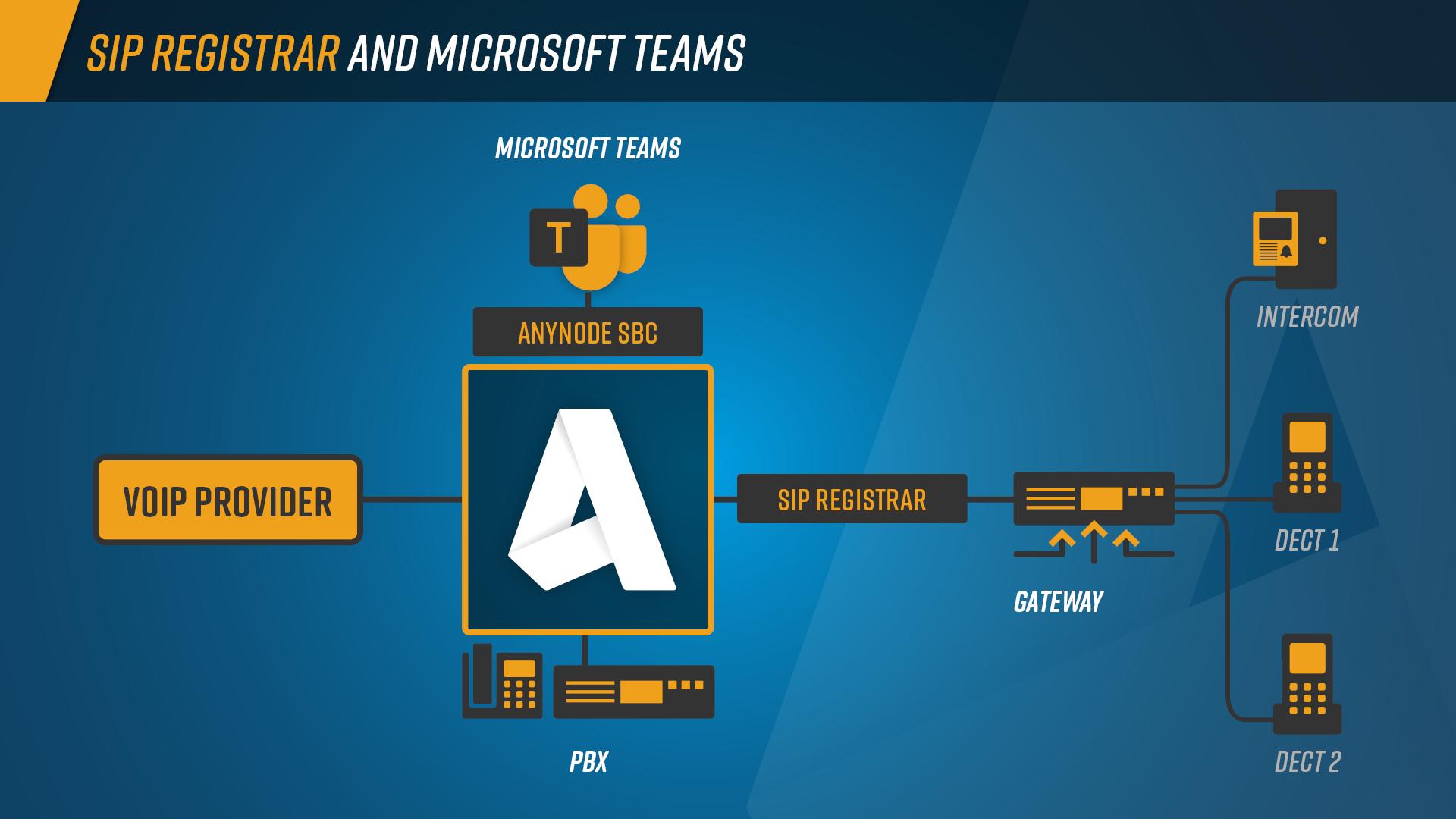 sip Registrar un MS Teams Infographic