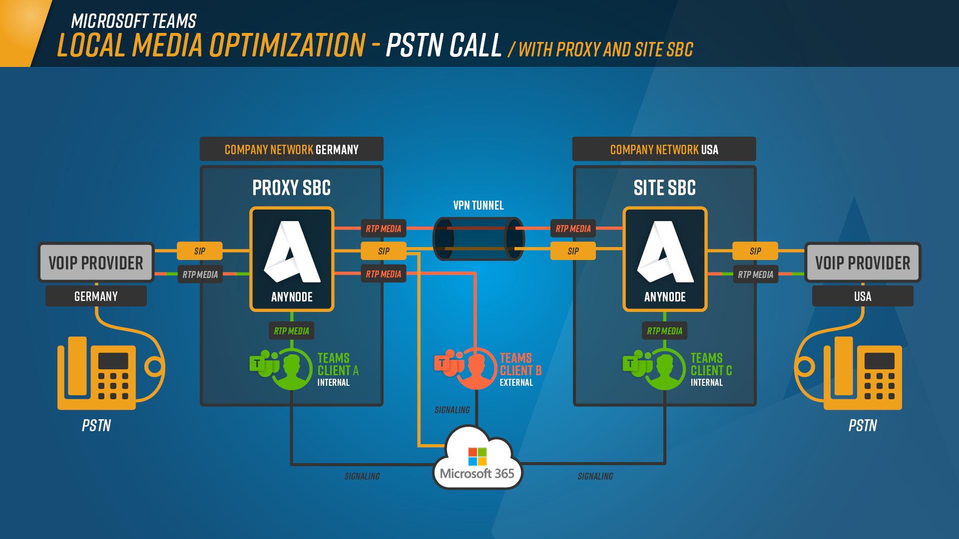 Local_Media_Optimization__Schaubild_PSTN_Call_Proxy_and_Site_SBC