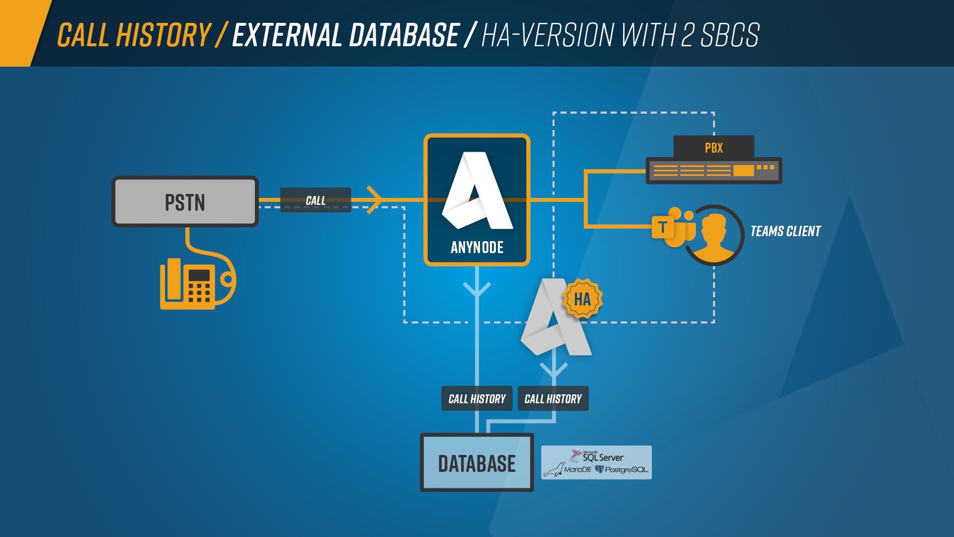 Call_History_Graph_External_Database_HA_Version_2SBCs
