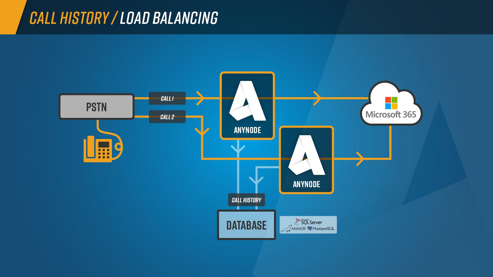 Call_History_Graph_Load_Balancing