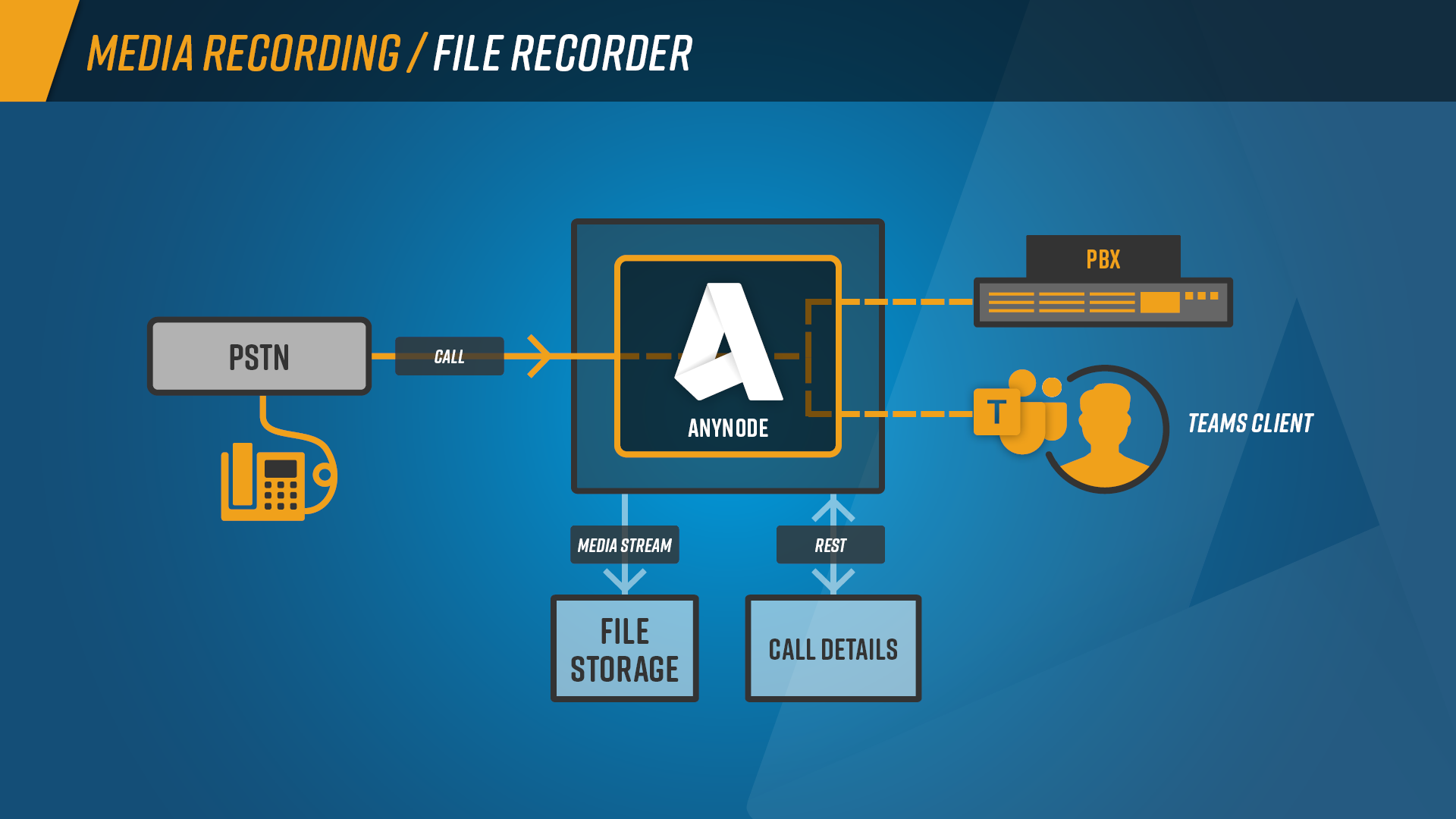 Features_Media_Recording_Graph_File_Recorder