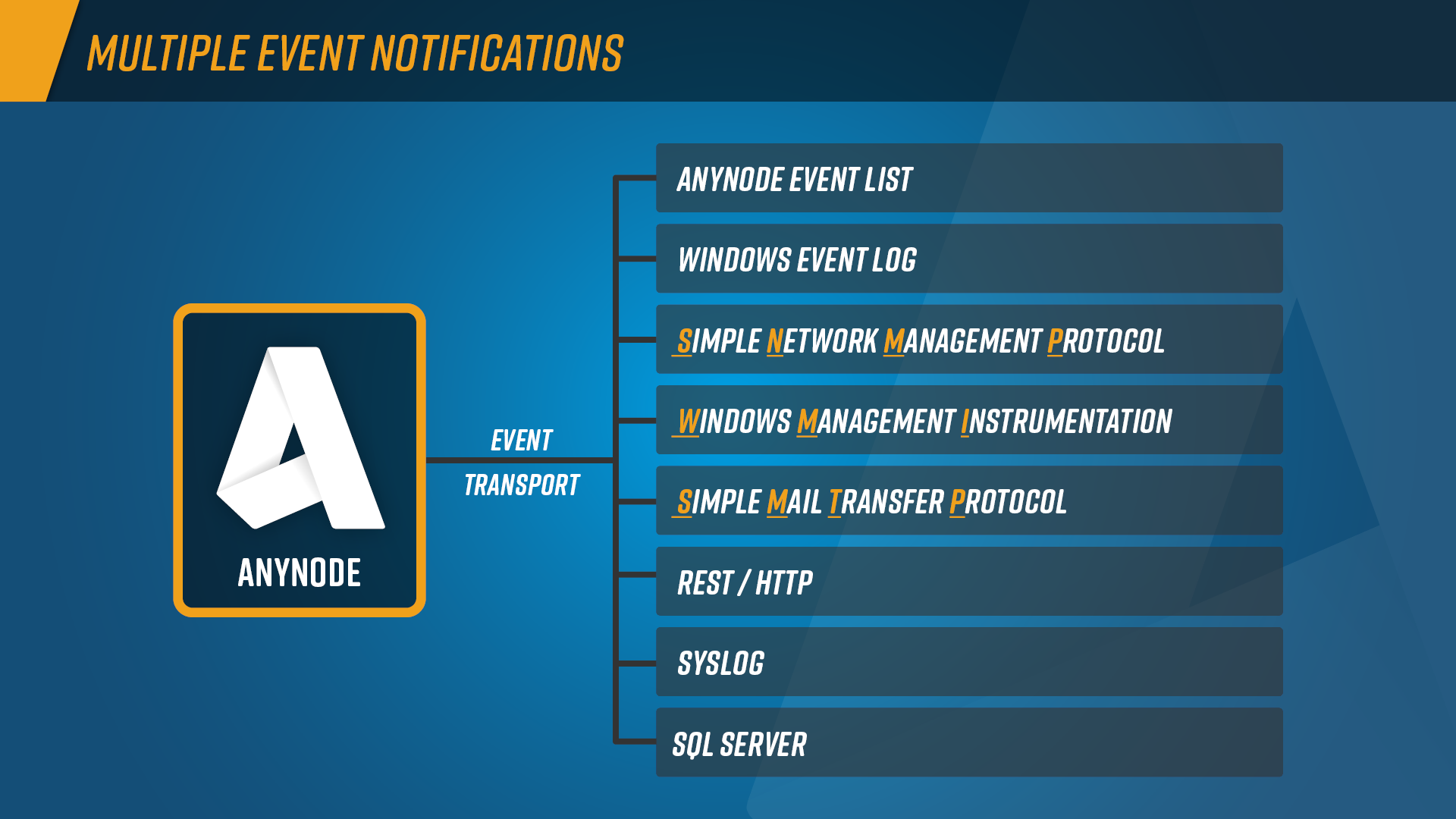 Features_Multiple_Event_Notifications_Graph_Basic