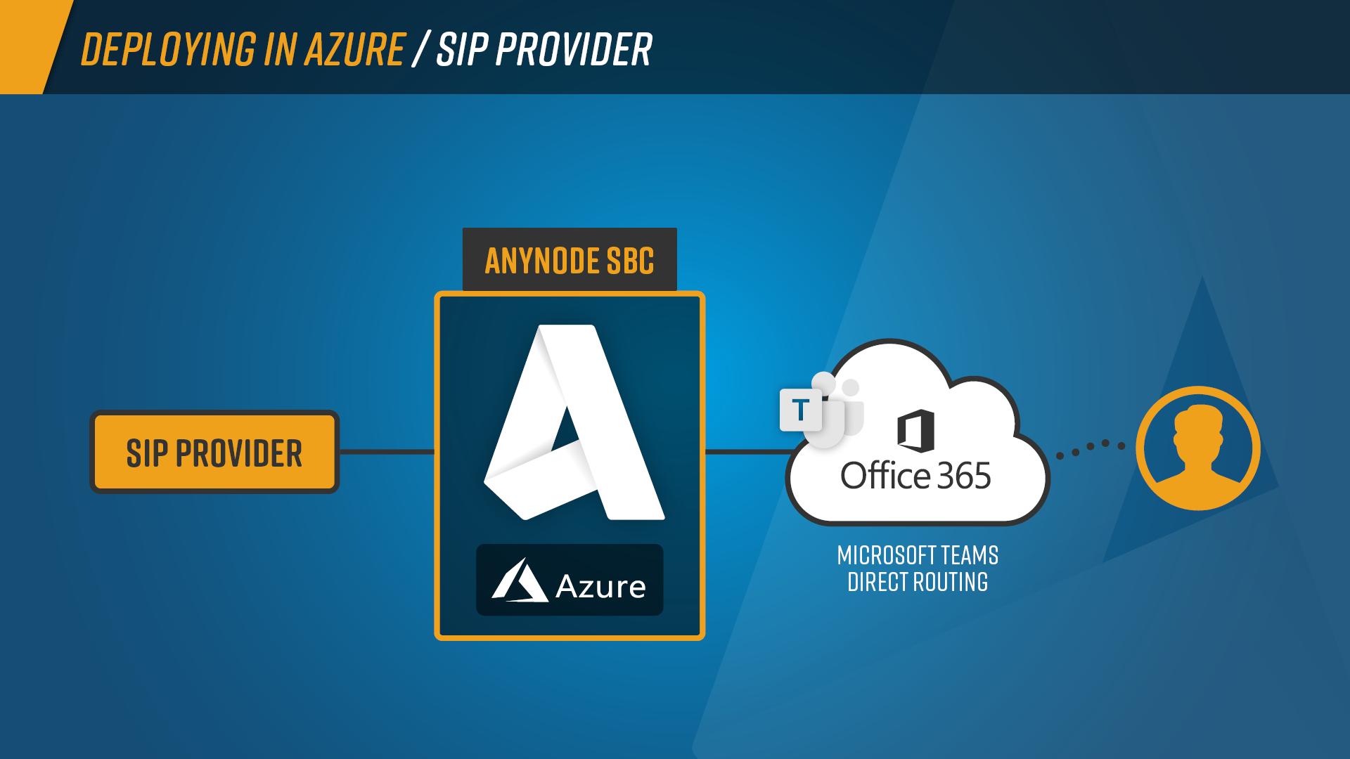 Schaubilder_anynode_deployment_sip-provider