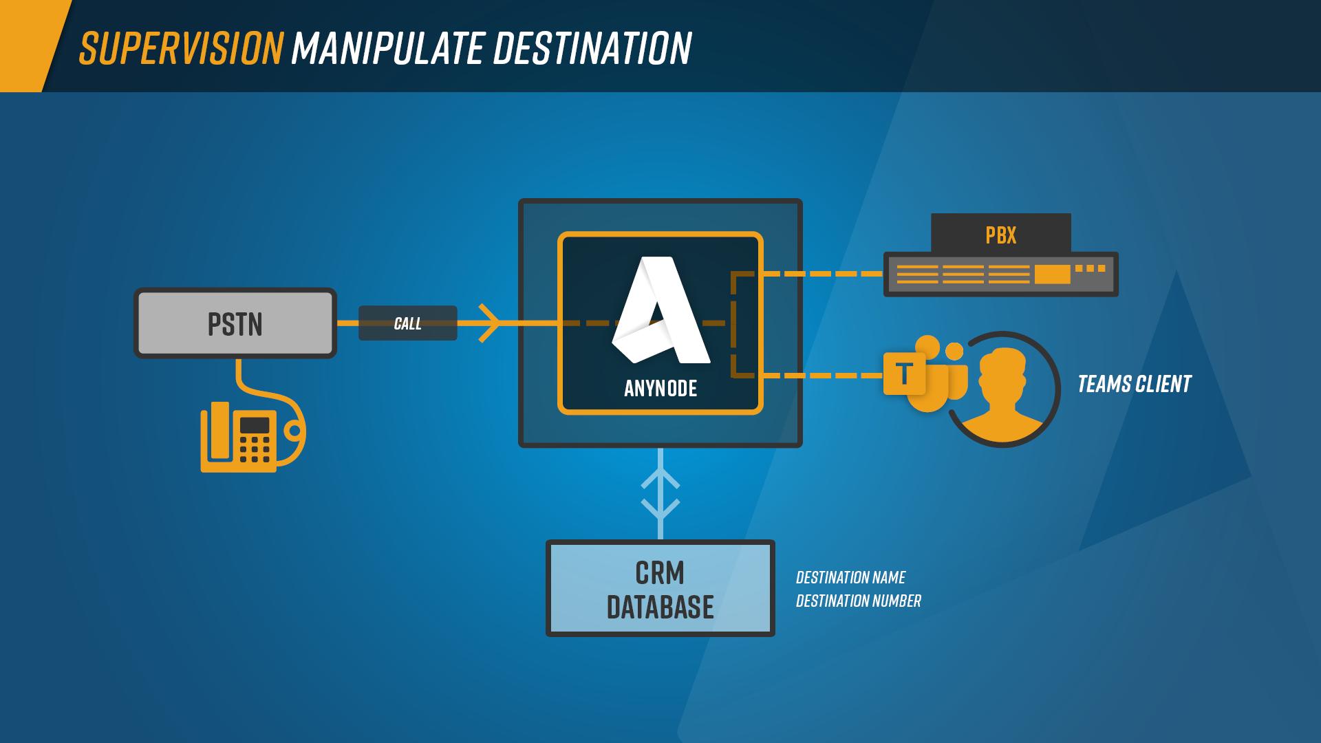 Supervision_Graph_Manipulate_Destination